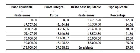 Impuesto de sucesiones en Asturias