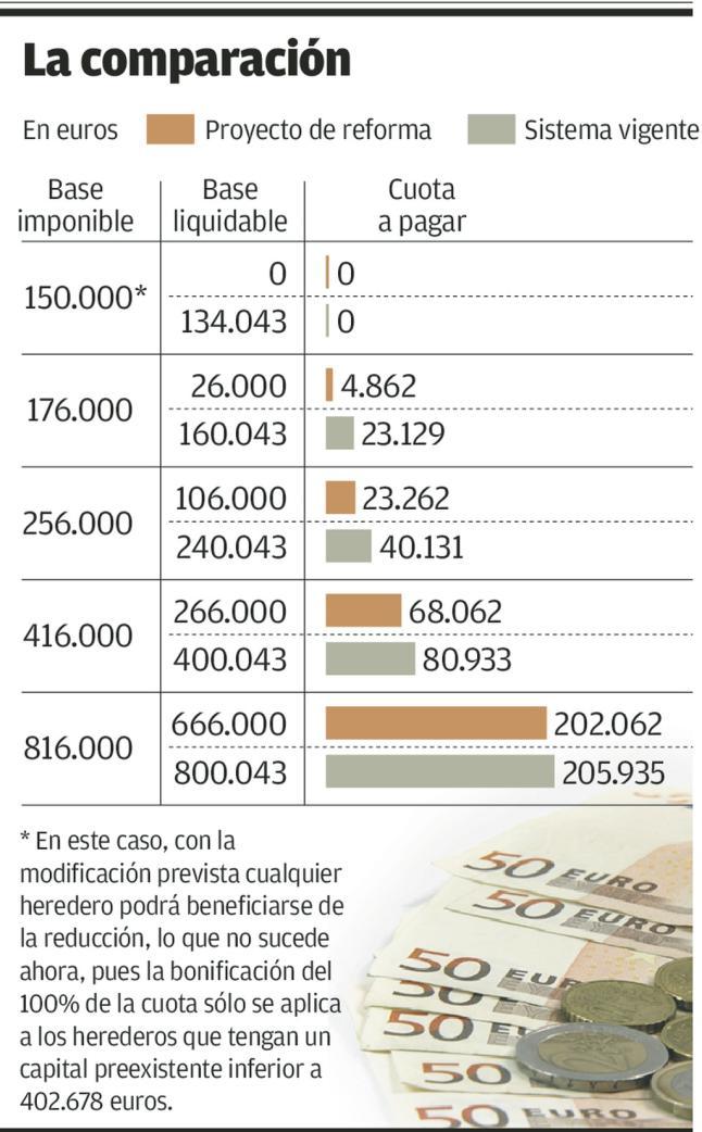 reforma del impuesto de sucesiones