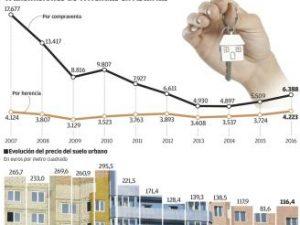 470.000 euros por una herencia que en León tributaba por 3.700