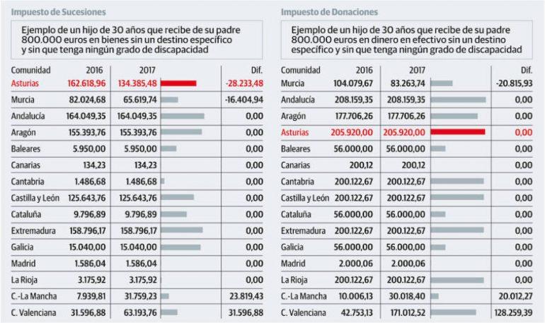 Impuesto de Sucesiones Abogados Asturias