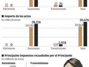 El Fisco asturiano contra el fraude para evitar el pago de Sucesiones