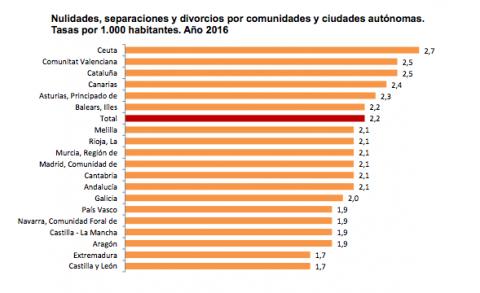 Separación y Divorcios Abogados Asturias
